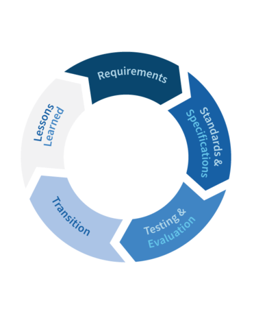 PSCR's five-step approach to R&D includes requirements, standards & specifications, testing & evaluation, transition, and lessons learned