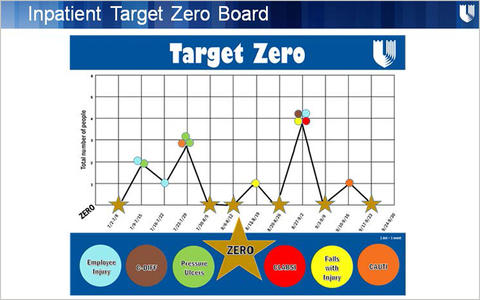 Duke Raleigh Hospital's Inpatient Target-Zero board visible to patients that show the number of harms to patients or staff every week.