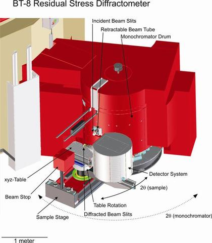 BT-8 Residual Stress Diffractometer Drawing