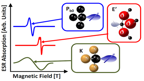 ESR/EPR spectroscopy allows determination of atomic-scale physical and chemical structure. Shown are three examples of common defects that plague the semiconductor community.