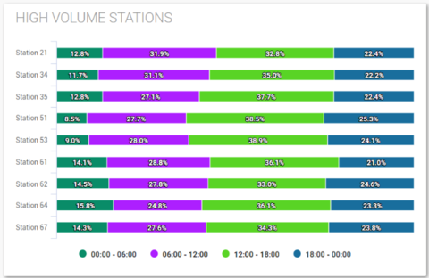 A data visualization displaying the percentage of incidents by time of day, categorized by station number.