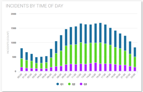 A data visualization displaying the number of incidents by time of day, separated into quarters one, two, and three by blue, green, and purple colors, respectively.