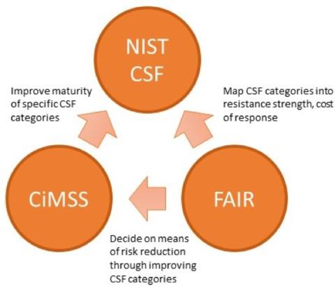 Cimpress FAIR Process Graph