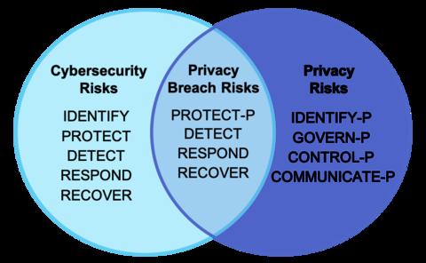 Diagrama de Venn da estrutura de privacidade