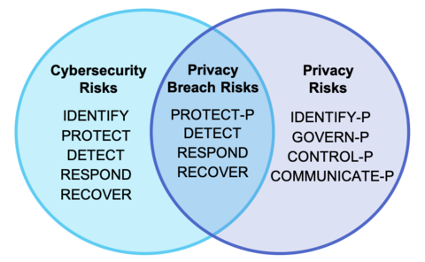 Privacy Framework Venn Diagram