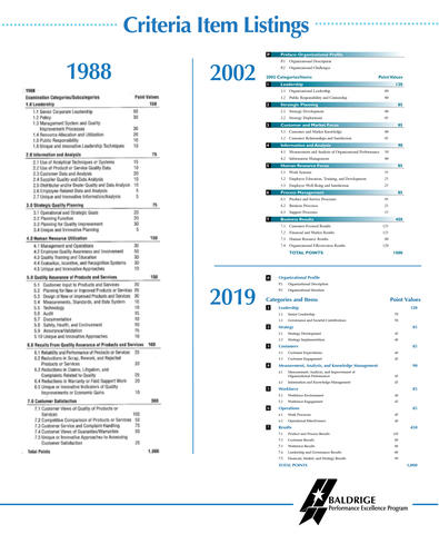 The Baldrige Criteria Item Listings comparing the 1988, 2002 and 2019 versions.