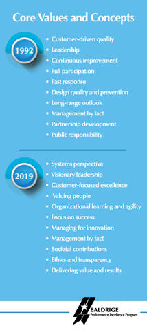 The Baldrige Core Values and Concepts showing the differences between the 1992 and the 2019 versions.