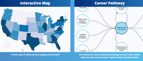 CyberSeek Plus Career Pathways