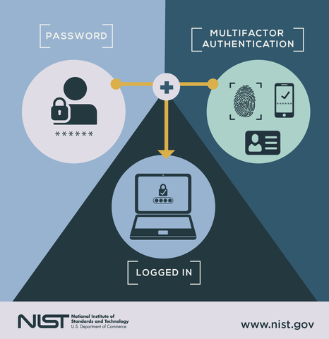 Image representing multifactor authentication.  Includes password plus multifactor authentication to equal login.