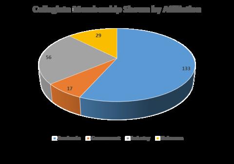 NICE Collegiate Subgroup Affiliation 2018