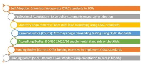 Examples of OSAC Implementation Pathways