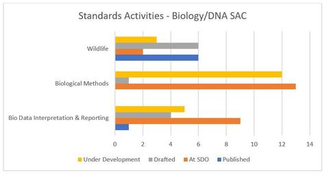 OSAC's Biology/DNA SAC Standards Activities