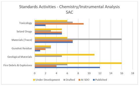 OSAC's Chemistry/Instrumental Analysis SAC Standards Activities