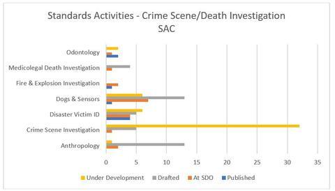 OSAC's Crime Scene/Death Investigation SAC Standards Activities.