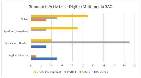 OSAC's Digital/Multimedia SAC Standards Activities