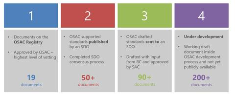 Four tiers describing the different types of OSAC documents