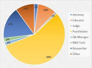 Pie chart showing OSAC job classifications