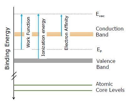 The energy levels and electronic properties that are accessible by direct and inverse photoemission techniques. Evac and EF refer to the vacuum and Fermi level, respectively.