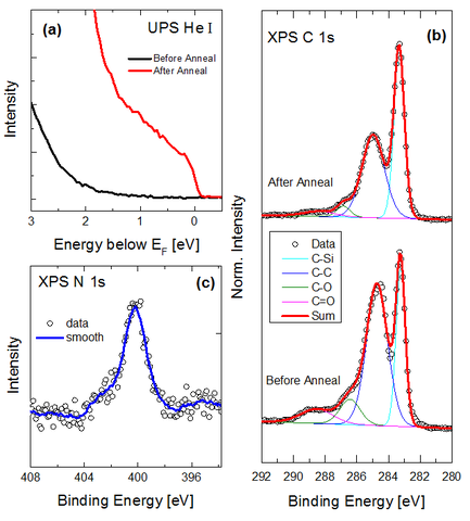 The surface (a) electronic and (b) – (c) chemical properties of nitric acid-treated epitaxial graphene before and after annealing in high vacuum.