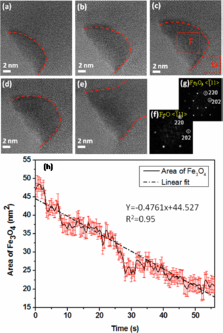Time sequence of HRTEM images showing the phase transformation from Fe3O4 to FeO.