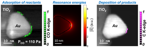 Multiscale spectroscopy – ESTEM reveals that the locations of catalytic active sites for surface plasmon induced chemical reactions.