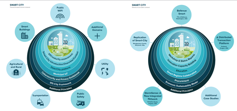 Smart Cities and Communities Framework Structure