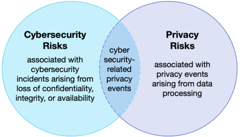 privacy risk Venn diagram