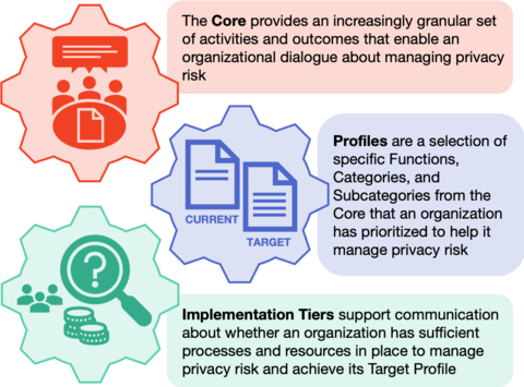 NIST Privacy Framework components: the Core, Profiles, and Implementation Tiers