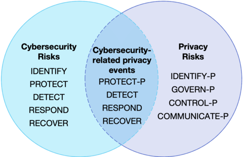 Venn diagram Privacy Framework Functions