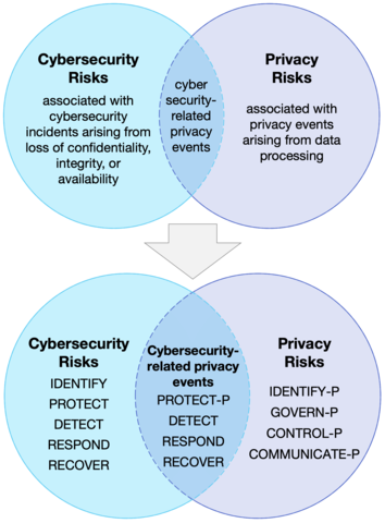 Venn diagram to demonstrate different ways that organizations could use the Privacy Framework and the Framework for Improving Critical Infrastructure Cybersecurity (aka, the NIST Cybersecurity Framework) to better manage privacy and cybersecurity risk collectively.