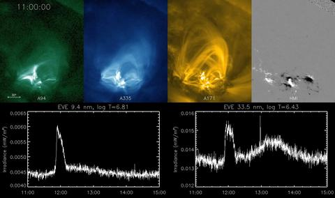 solar flare images and spectra