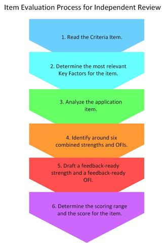 item-evaluation-process-for-independent-review