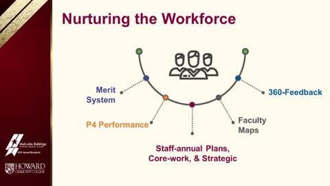 Howard Community College Nurturing the Workforce graphic