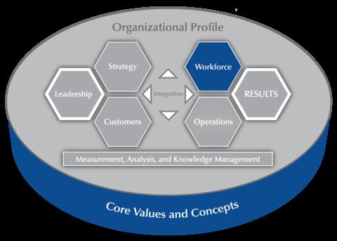 2019-2020 Baldrige Excellence Framework Criteria Overview highlighting the Workforce item.