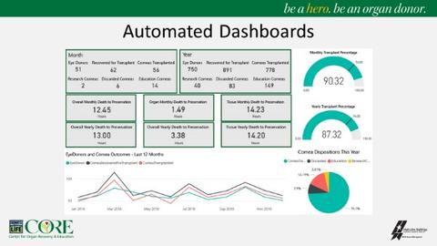 CORE automated dashboards graphic