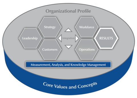 2019-2020 Baldrige Excellence Framework Criteria Overview highlighting Category 4 Measurement, Analysis, and Knowledge Management.