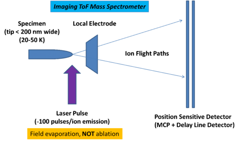 Imaging Time-of-Flight graphic
