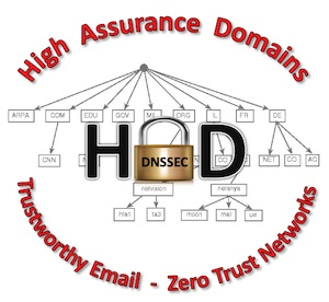 High Assurance Domains Infor Graphic