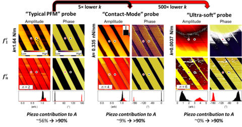 Higher eigenmodes of the contact resonance reduce artifacts in piezoresponse force microscopy