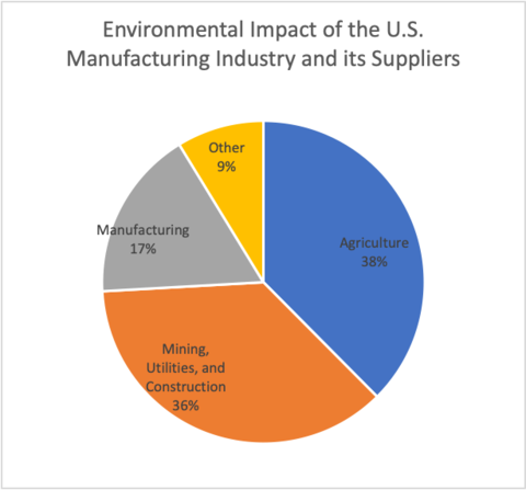 pie chart showing the environmental impact of the US manufacturing industry and its suppliers. Manufacturing accounts for 17%, Mining, utilities and construction 36%, Agriculture 38%, and other 9%