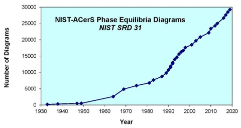 ACerS-NIST diagrams 2020