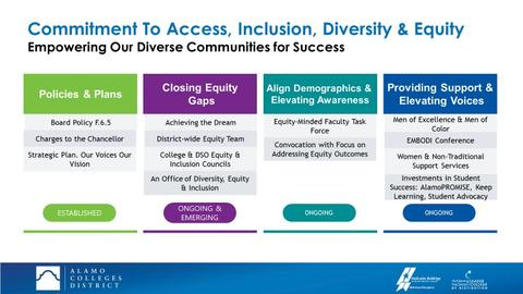 Commitment to Access, Inclusion, Diversity, and Equity - Empowering Our Diverse Communities for Success. Showing categories and status for Policies and Plans (Established), Closing Equity Gaps (Ongoing and Emerging), Align Demographics and Elevating Awareness (Ongoing) and Providing Support and Elevating Voices (Ongoing).