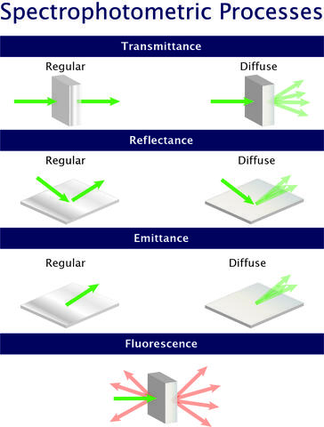 spectrophotometric processes illustration