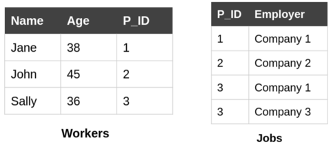 "Figure 1: An example database with a ""workers"" table (left) which includes a unique identifier (P_ID) for people, and a ""jobs"" table (right) which links people with jobs through their identifiers."