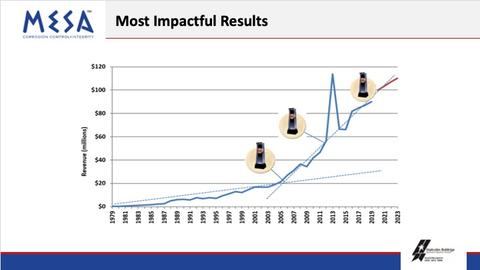 MESA most impactful results graphic, showing improving results over time