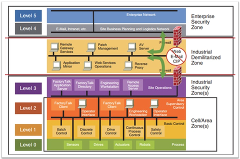 Figure 1: Purdue Model of Computer Integrated Manufacturing
