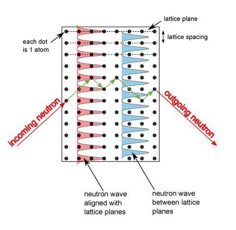 neutron illustration