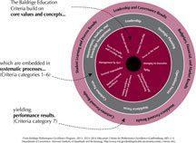 2013-2014 ED Role of Core Value art