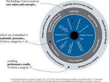 2013-2014 BusNP Role of Core Value art