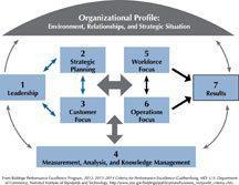 2013_2014_Business_Nonprofit_Criteria_Framework_art